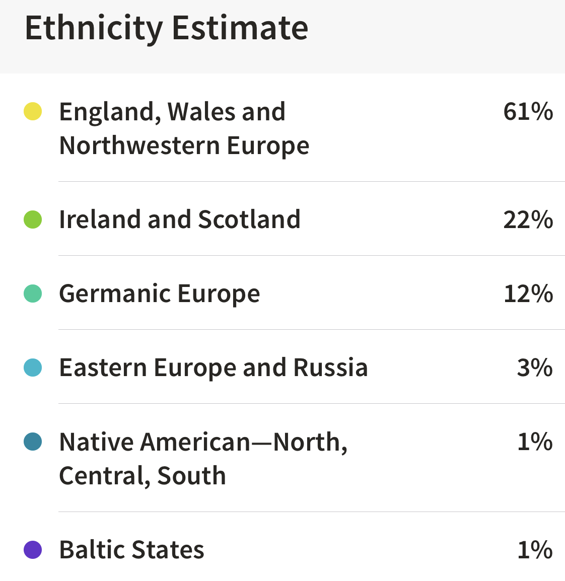 Ancestry DNA ethnicity estimate report showing Irish and British descent.