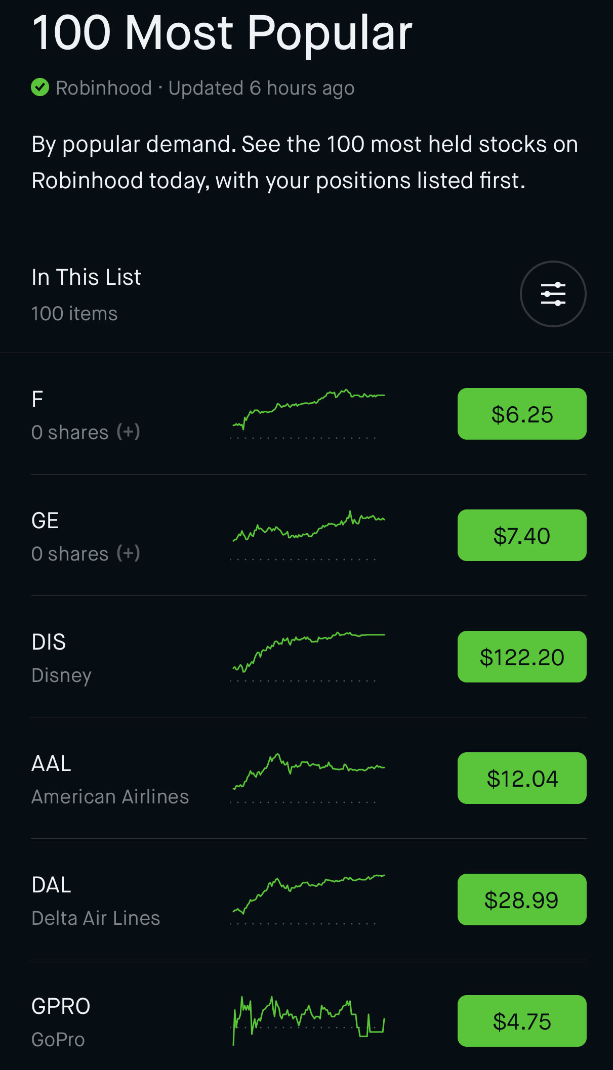 Popular stocks, GE stock Disney stock, American Airlines stock